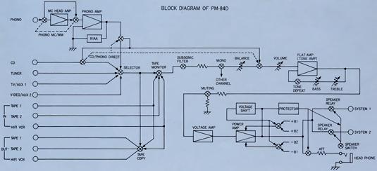 马兰士pm-84d采用场效应管甲类功放机