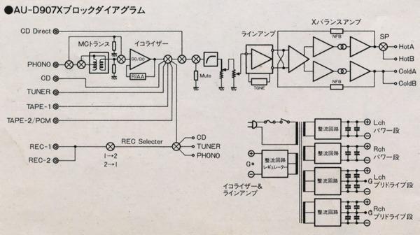 [size=-1]X・採用。 AU-D907X、基本的構成X・採用。 X、差動入力構成、出力構成、・構成、電源方式、電流構成、・・差動回路6技術構成、入力出力、電源、至全・