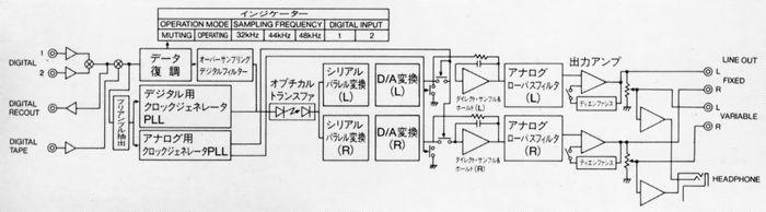 sony/索尼 das-703es 顶级解码器