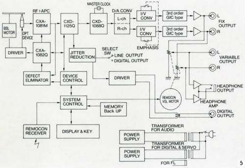 sony/索尼 cdp-555esd 发烧cd机