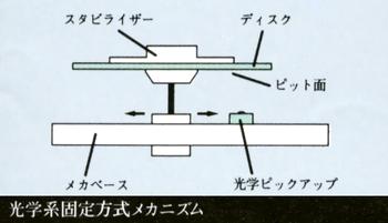 光学系固定方式メカニズム