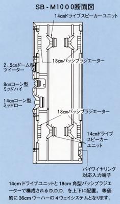ROUPEIROS TECHNICS Sb-m1000(1)